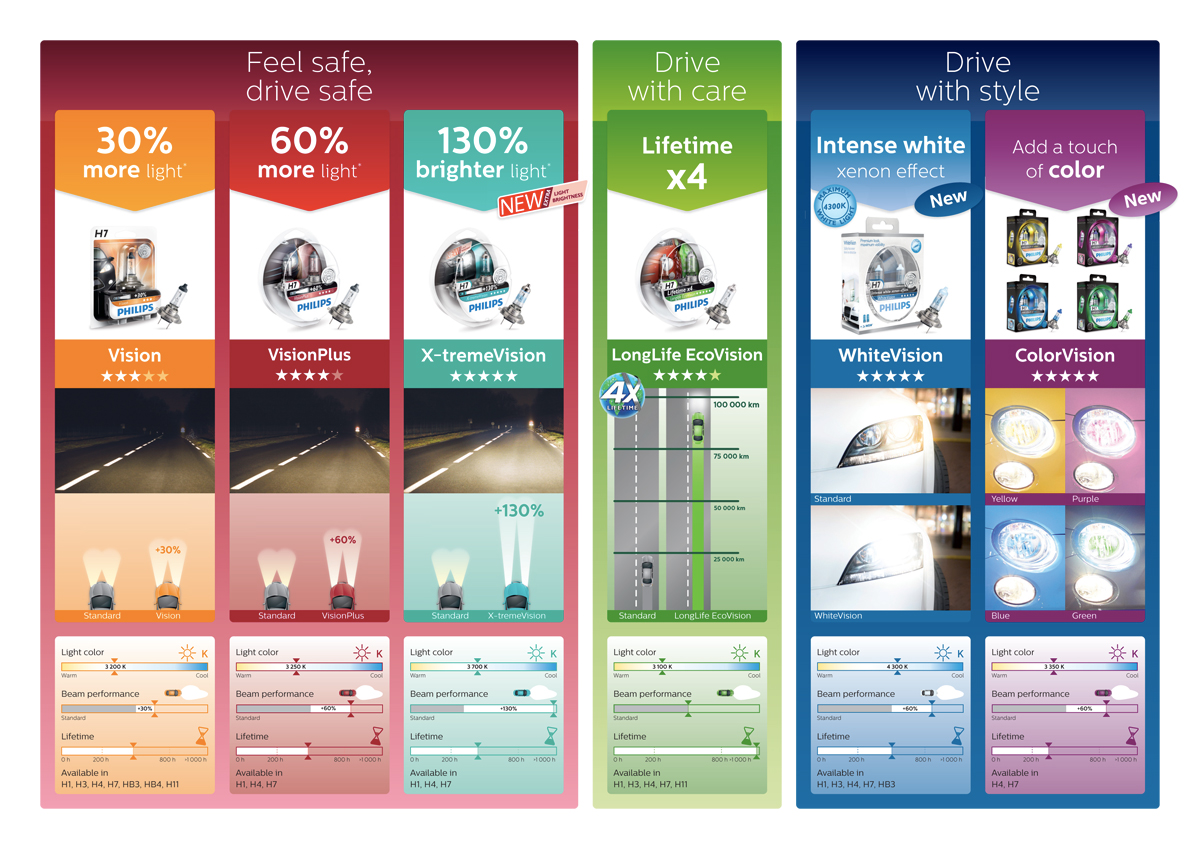Philips 12V halogen lighting overview