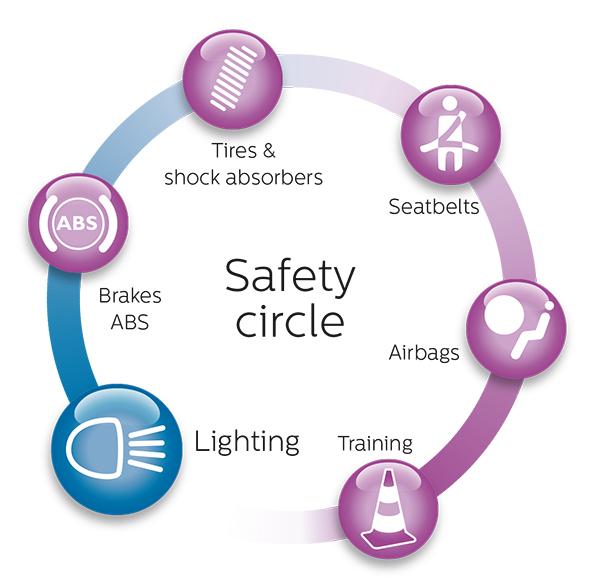 Philips Safety circle illustration